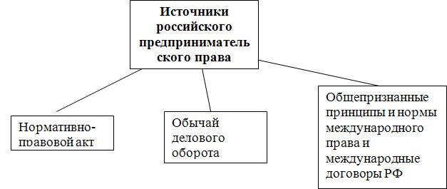 Схема 1. Источники российского