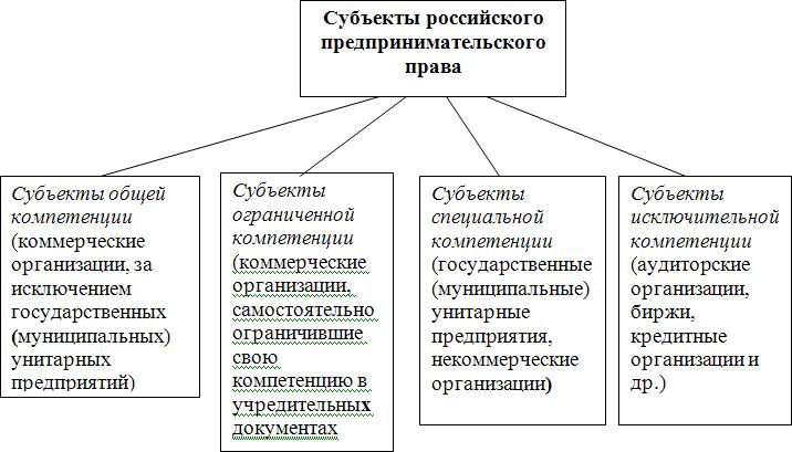 Схема 5.