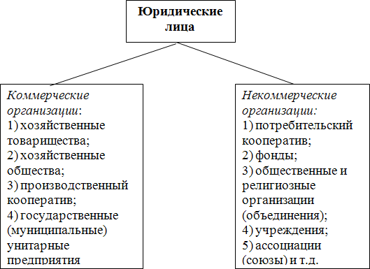 Схема 6. Виды юридических лиц
